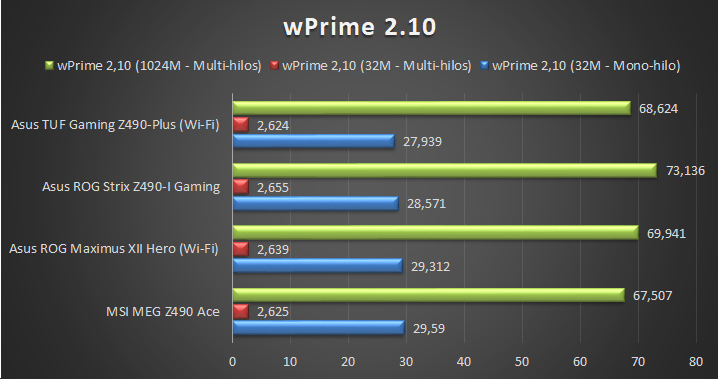 Asus TUF Gaming Z490 Plus Wi Fi Tests 3 23