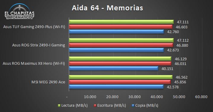 Asus TUF Gaming Z490 Plus Wi Fi Tests 6 26