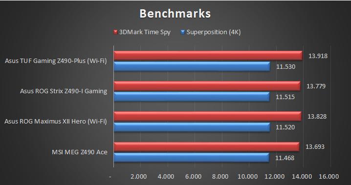 Asus TUF Gaming Z490 Plus Wi Fi Tests 7 27
