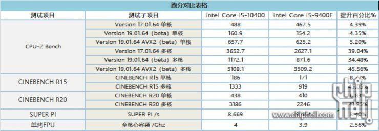 Core i5 10400 vs Core i5 9400F 740x256 0