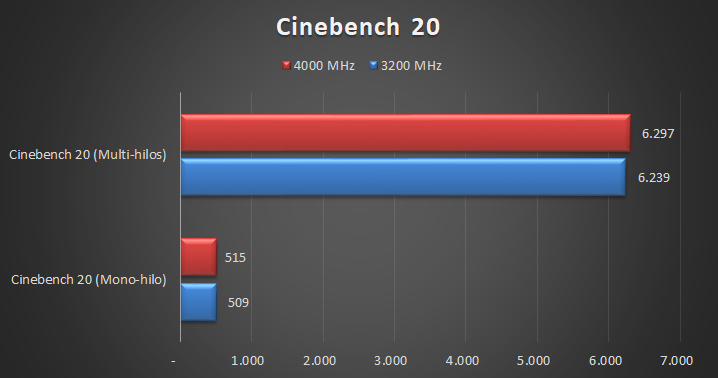 G.Skill Trident Z Royal DDR4 4000 MHz – CL15 Tests 1 16