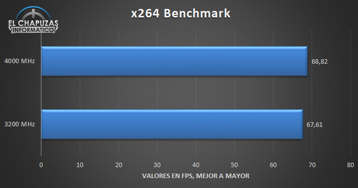 G.Skill Trident Z Royal DDR4 4000 MHz – CL15 Tests 2 17