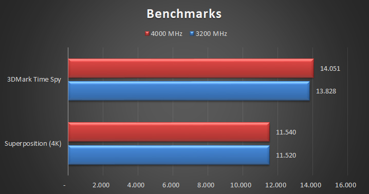 G.Skill Trident Z Royal DDR4 4000 MHz – CL15 Tests 5 20