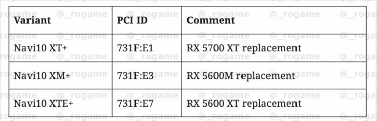 GPUs Navi 10 740x238 1