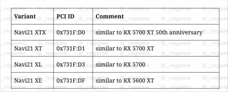 GPUs Navi 21 para 2020 740x301 0