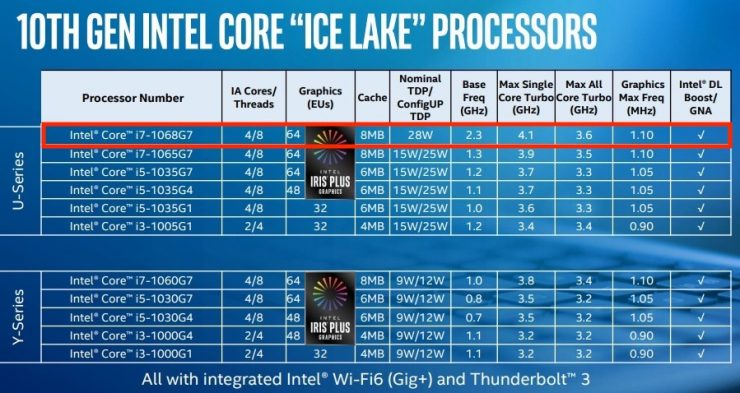 Intel Core i7 1068G7 740x393 0