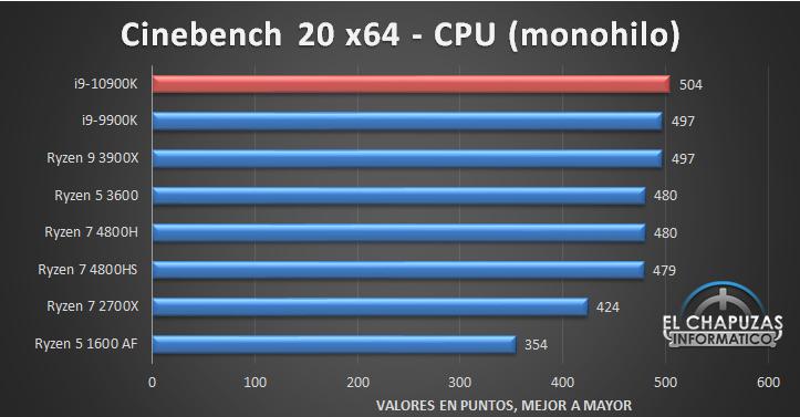 Intel Core i9 10900K Benchmarks 1 8