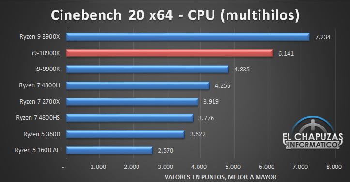 Intel Core i9 10900K Benchmarks 2 9