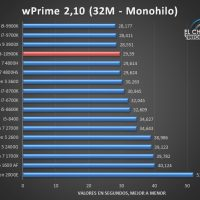 Intel Core i9 10900K Benchmarks 3 200x200 26