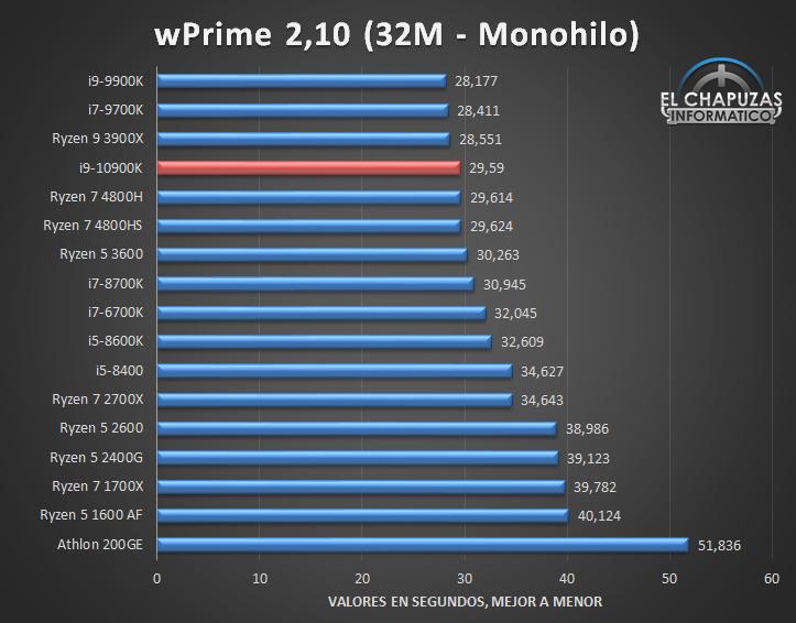 Intel Core i9 10900K Benchmarks 3 10