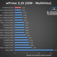 Intel Core i9 10900K Benchmarks 4 200x200 25