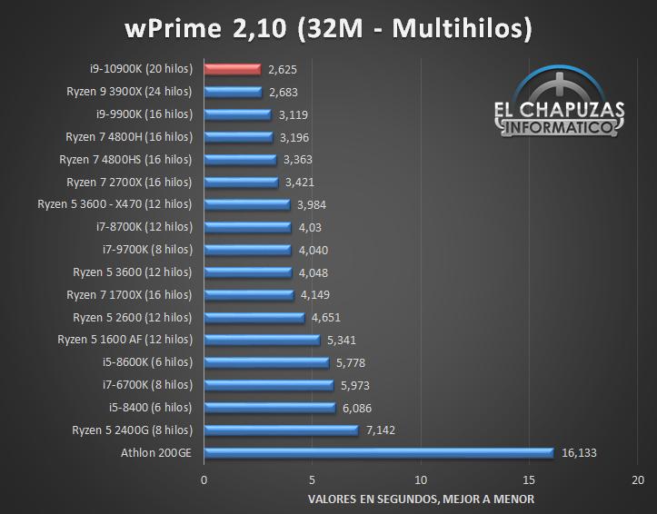 Intel Core i9 10900K Benchmarks 4 11