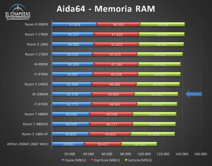 Intel Core i9 10900K Benchmarks 6 13