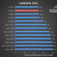 Intel Core i9 10900K Benchmarks 7 200x200 29