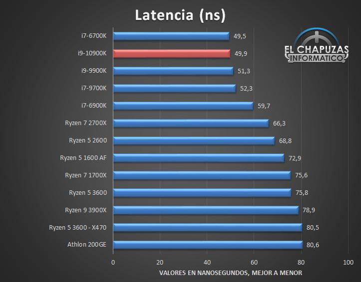 Intel Core i9 10900K Benchmarks 7 14