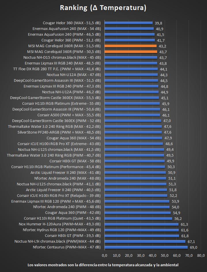 MSI MAG Coreliquid 360R - Ranking de temperaturas