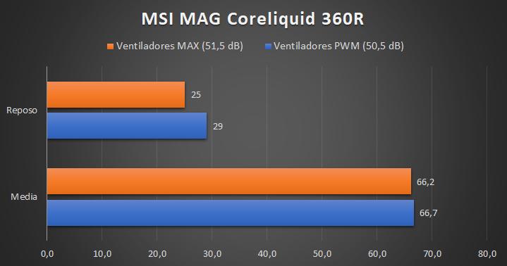 MSI MAG Coreliquid 360R - Temperaturas