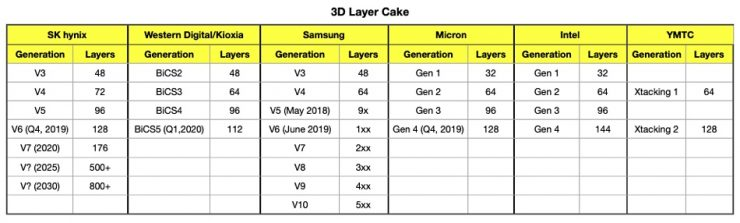 Memoria NAND de Intel vs competencia 740x223 0