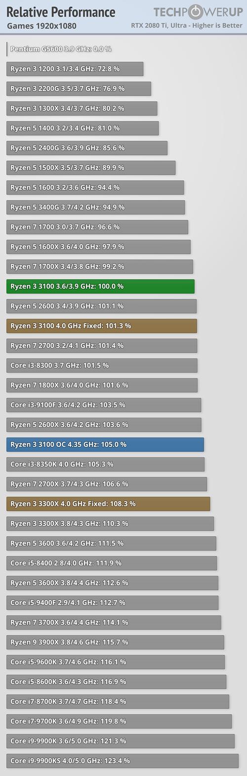 Ryzen 3 3300X y Ryzen 3 3100X 1 1