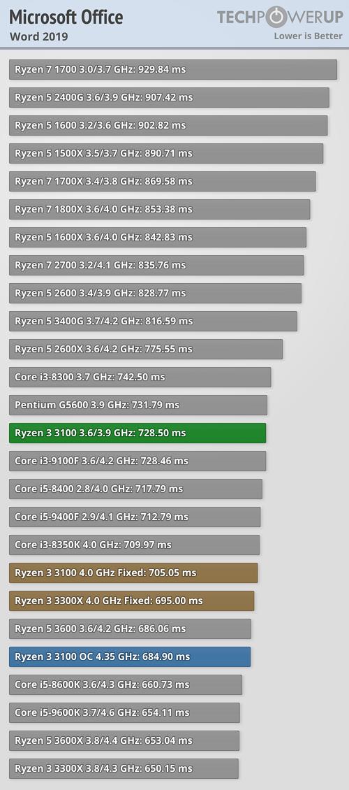 Ryzen 3 3300X y Ryzen 3 3100X 2 2