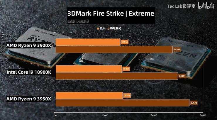 Ryzen 9 3900X vs Ryzen 3950X vs Core i9 10900K 3DMark Fire Strike 740x409 7