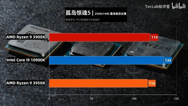 Ryzen 9 3900X vs Ryzen 3950X vs Core i9 10900K Far Cry 5 740x419 8