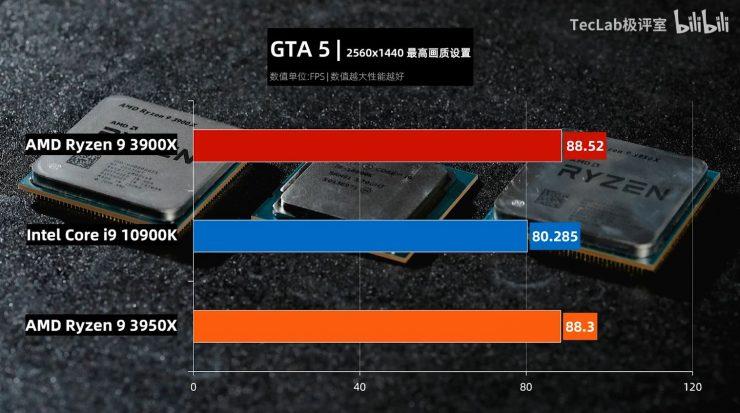 Ryzen 9 3900X vs Ryzen 3950X vs Core i9 10900K GTA5 740x413 12