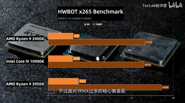 Ryzen 9 3900X vs Ryzen 3950X vs Core i9 10900K HWBOT x265 740x413 6