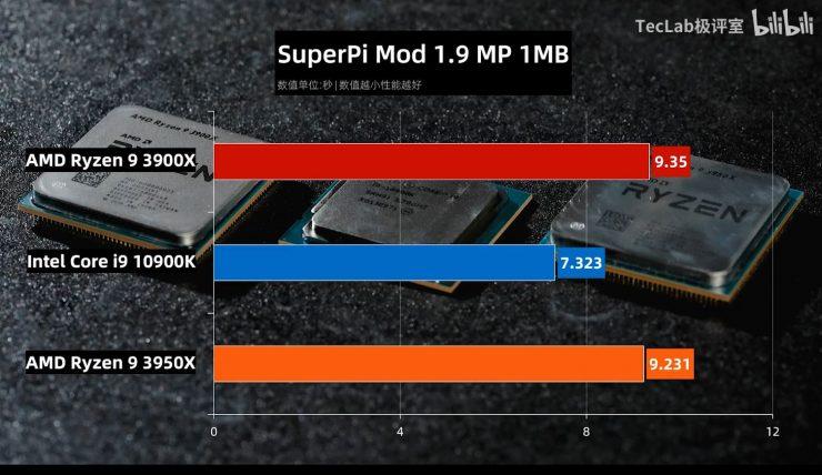 Ryzen 9 3900X vs Ryzen 3950X vs Core i9 10900K SuperPi Mod 1.9 740x428 1