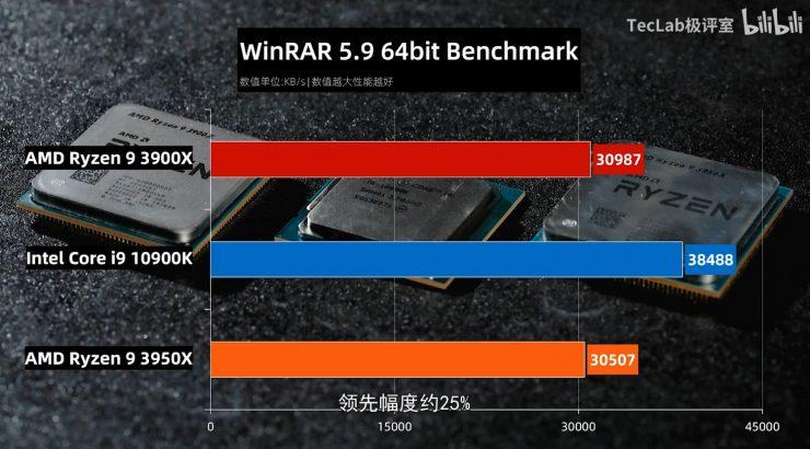 Ryzen 9 3900X vs Ryzen 3950X vs Core i9 10900K Winrar 5.9 740x410 5