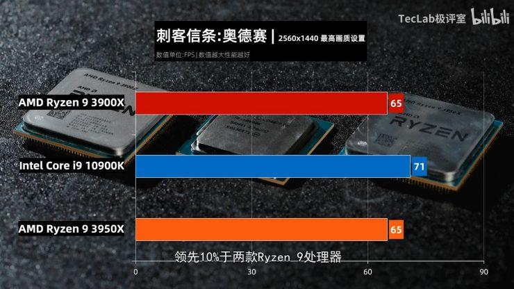Ryzen 9 3900X vs Ryzen 3950X vs Core i9 10900K assassins creed odysey 740x416 11