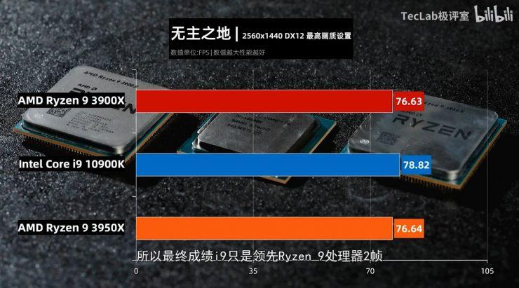 Ryzen 9 3900X vs Ryzen 3950X vs Core i9 10900K borderlands 3 740x411 9