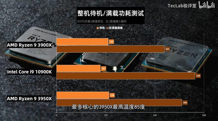 Ryzen 9 3900X vs Ryzen 3950X vs Core i9 10900K consumo 740x410 13