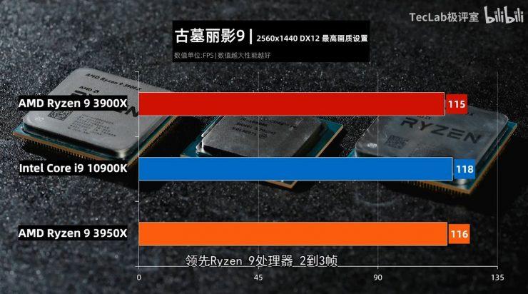 Ryzen 9 3900X vs Ryzen 3950X vs Core i9 10900K tomb raider 740x412 10