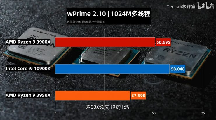 Ryzen 9 3900X vs Ryzen 3950X vs Core i9 10900K wPrime 2.10 740x413 2