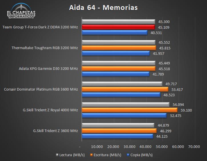 Team Group T-Force Dark Z DDR4 - Tests 3