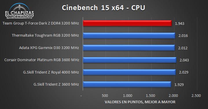 Team Group T-Force Dark Z DDR4 - Tests 5