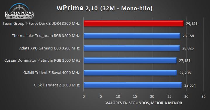 Team Group T-Force Dark Z DDR4 - Tests 6