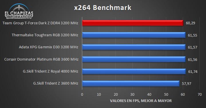 Team Group T-Force Dark Z DDR4 - Tests 8