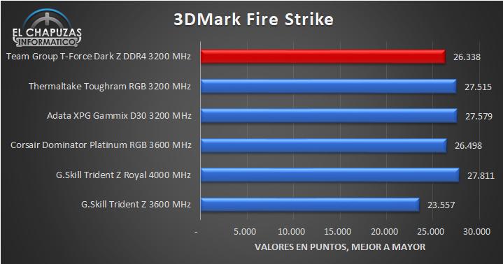 Team Group T-Force Dark Z DDR4 - Tests 9