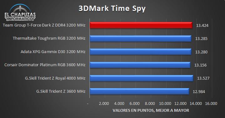 Team Group T-Force Dark Z DDR4 - Tests 10