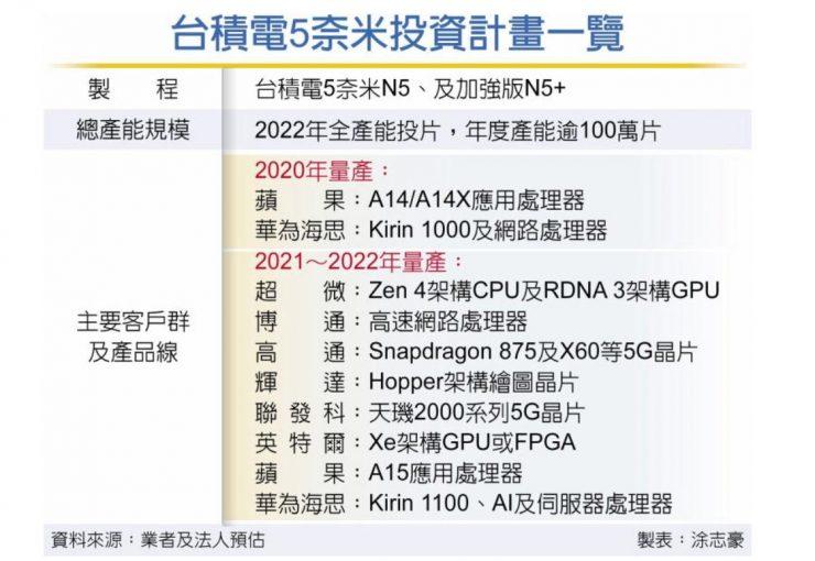 produccion TSMC 5nm 740x510 0