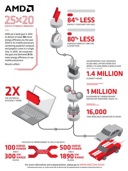 AMD eficiencia energetica 25x20 1 450x600 1