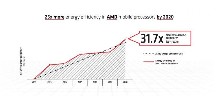 AMD eficiencia energetica 25x20 1 740x331 0