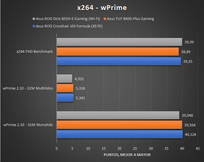 Asus ROG Strix B550 E Gaming Wi Fi Tests 2 25