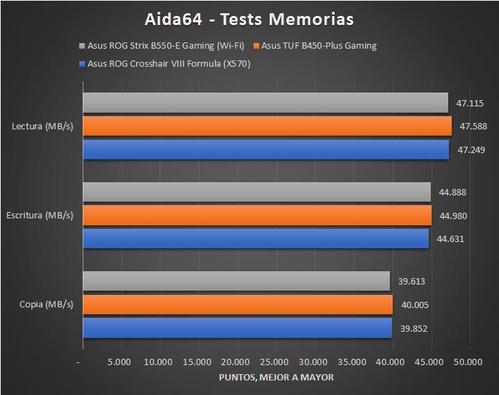 Asus ROG Strix B550 E Gaming Wi Fi Tests 3 26