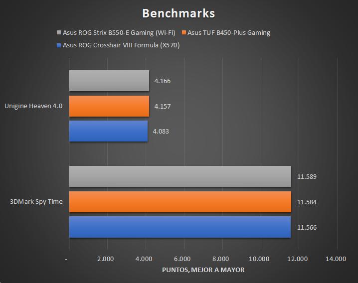 Asus ROG Strix B550 E Gaming Wi Fi Tests 4 27