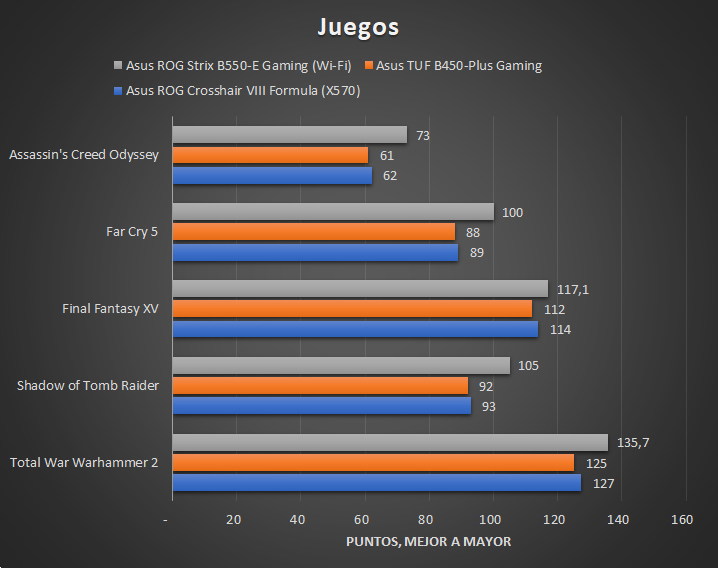 Asus ROG Strix B550 E Gaming Wi Fi Tests 5 28