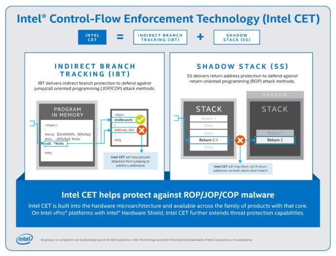 Intel CET