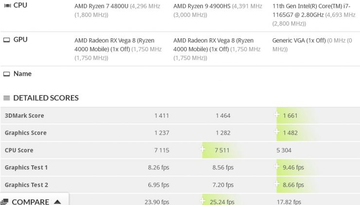 Core i7-1165G7 benchmark